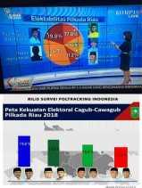 Indo Barometer Bantah Hasil Survei Pilkada di Riau, Kompas TV Diminta Klarifikasi