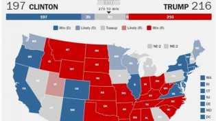 Trump Sementara Pada Pilpres Amerika Serikat: 216 Vs 197