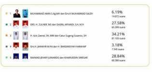 Hasil Sementara Pilkada Kampar, Azis-Catur Unggul 34,21 Persen