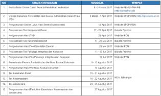 Berikut Jadwal Seleksi Penerimaan Calon Praja IPDN Tahun 2017