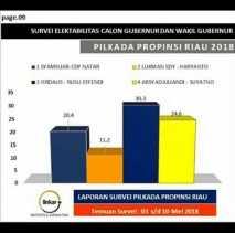 DR.Chaidir: Survei Internal & Eksternal Firdaus-Rusli Menang di Pilgubri