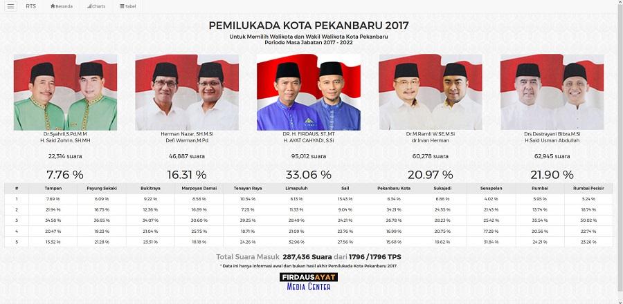 Ikuti Real Count Pemilukada Pekanbaru di gilangnews.com